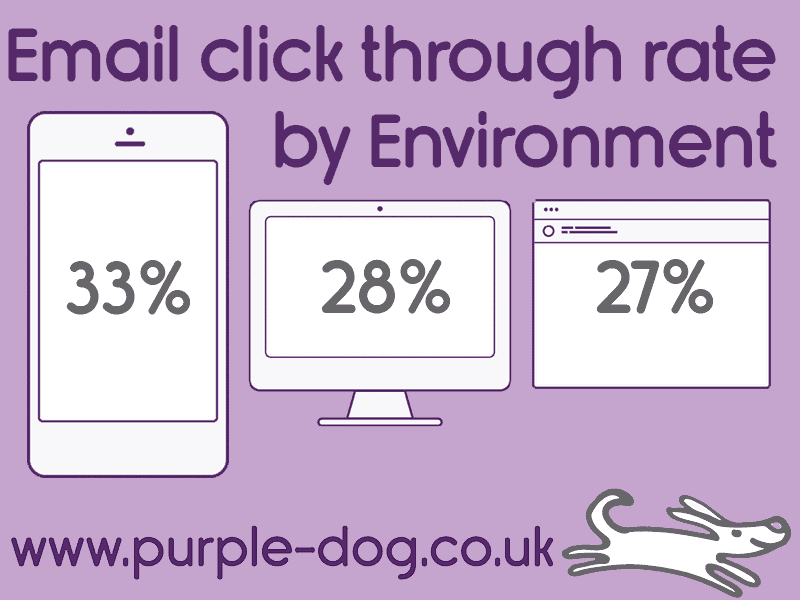 click-through-rate og emails by environment