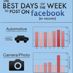 The best days of the week to post on facebook