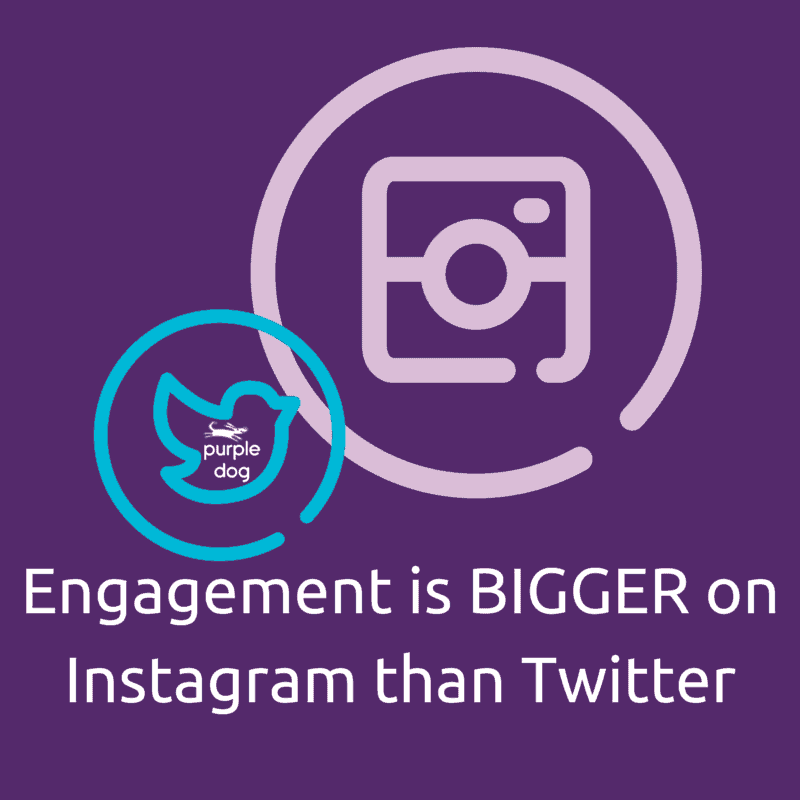 Engagement Is Bigger on Instagram than
